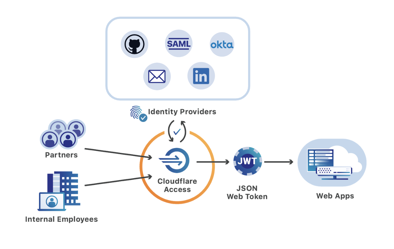 Diagram of users connecting to web apps through Cloudflare Access.